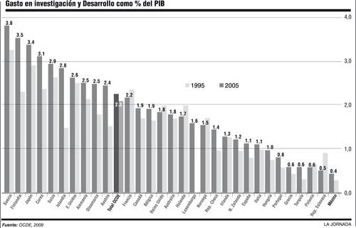 Inversion de Mexico a IYD como % del PIB