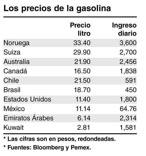 Es cuántos litros en la tonelada de 80 gasolinas