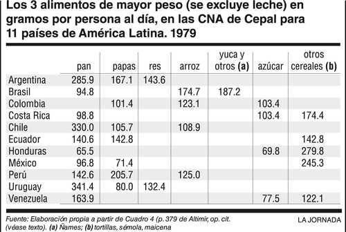 La medición de la pobreza en el mundo/ XV Julio Boltvinik