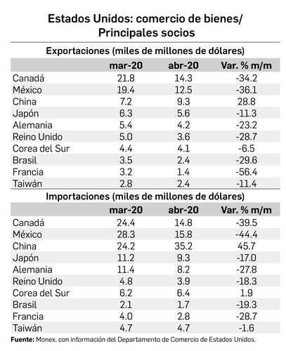 <br>México ya no es el mayor socio comercial de EU