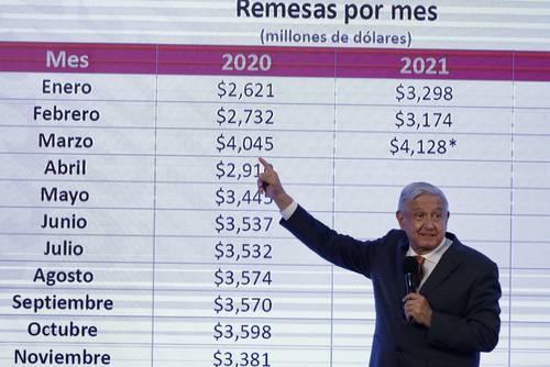 El presidente Andrés Manuel López Obrador también analizó el flujo de remesas en la conferencia matutina de este jueves.