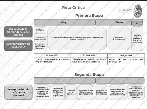 Ruta crítica de la restructura de la Sedena