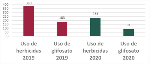 Fuente: Estrategia de Acompañamiento Técnico, 2020 al 31 de mayo 2021.