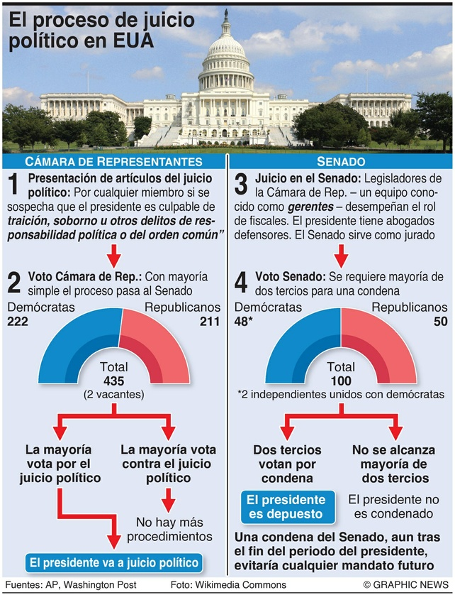 Infografía de Graphic News Foto